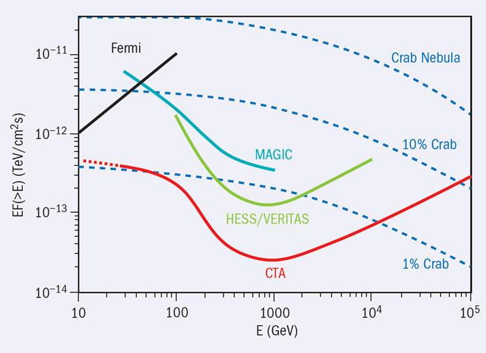 Рост чувствительности наземных гамма-телескопов