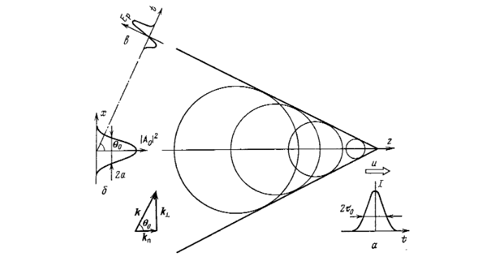 Генерация черенковского излучения; а — форма возбуждающего импульса, 6 — профиль возбуждающего пучка, в — черенковский импульс.