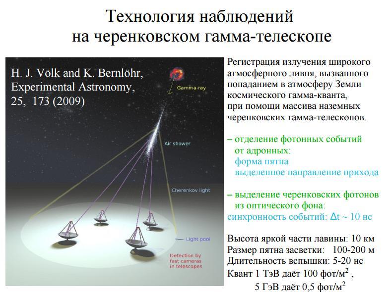 Схема работы черенковского гамма-телескопа