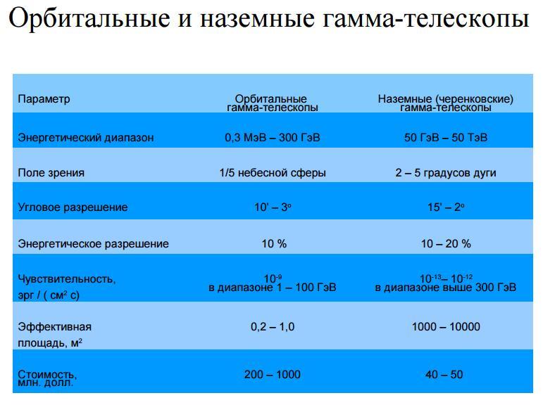 Сравнение наземных и космических гамма-телескопов