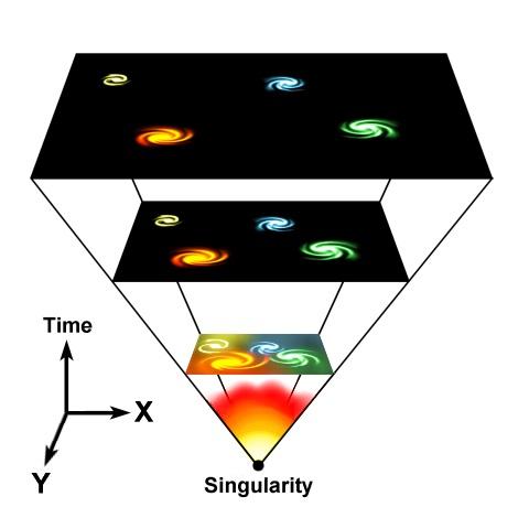 Схема расширения Вселенной