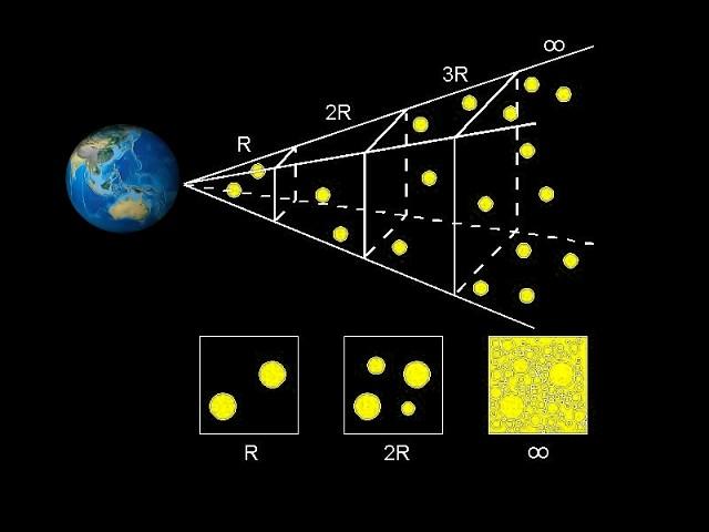 Графическое представление парадокса Ольберса