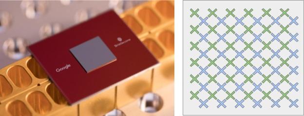 Квантовый процессор Bristlecone компании Google (слева) и схематическое изображение кубитов, где каждый кубит связан с соседними (справа)