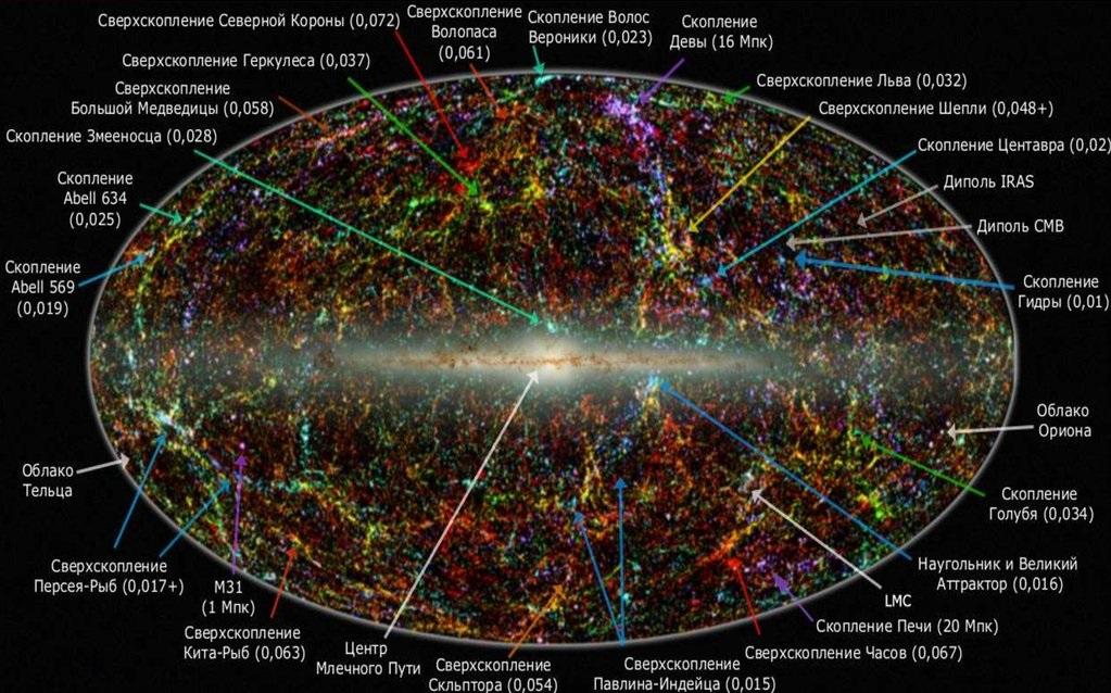 Структура Вселенной в общем