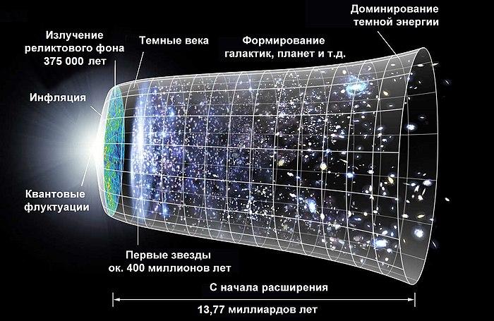 Эволюция Вселенной после рождения