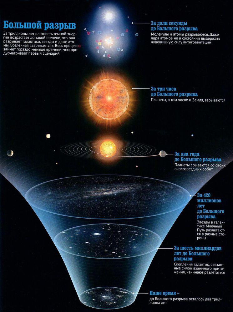 Схематичная иллюстрация возможного будущего Вселенной — теории «Большого разрыва»