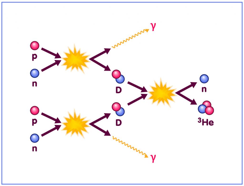 Нуклеосинтез