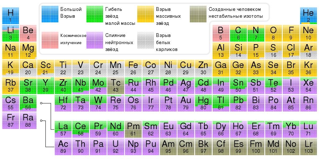 Разные пути происхождения химических элементов во Вселенной