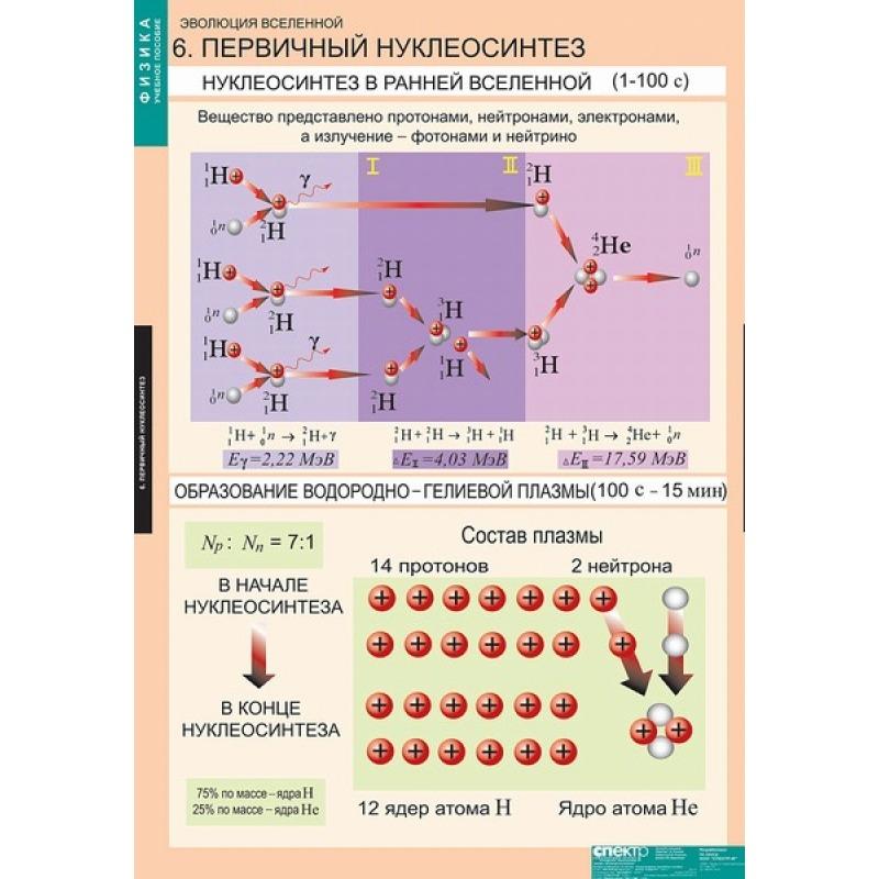 Основная ядерная реакция первичного нуклеосинтеза