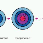 Схема CNO-цикла из книги Р.Ж.Станоева