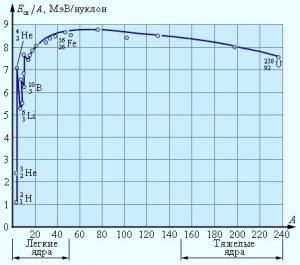 Удельная энергия связи ядер атомов