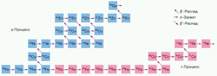 s и r-процесс в звездах