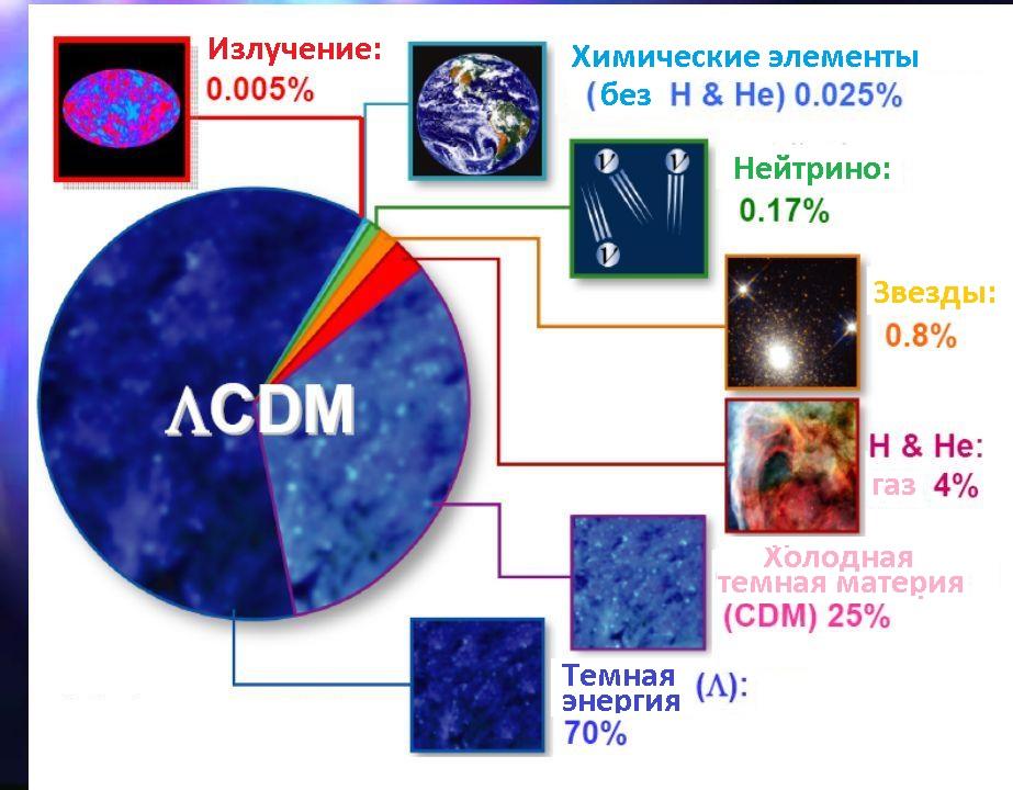 Краткая схема структуры современной Вселенной