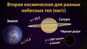 scale 1200 5 300x169 - Вторая космическая скорость