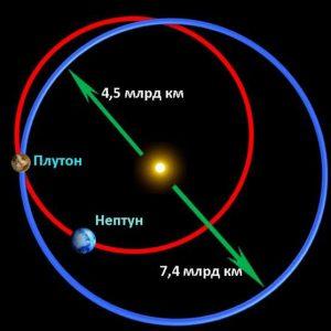 Расстояние от Плутона до Нептуна