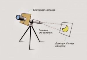 Безопасный способ наблюдения транзита Меркурия — его проецирование на экран