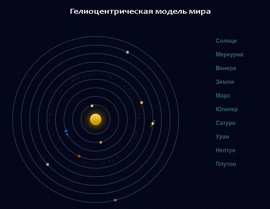 Гелиоцентрическая модель мира