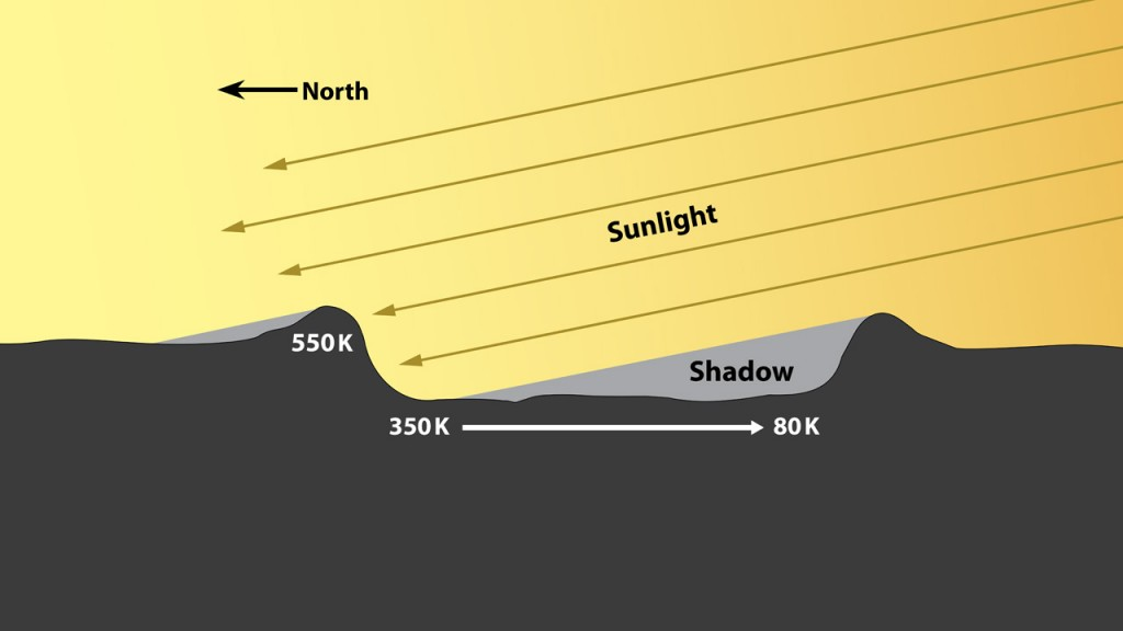Диаграмма, иллюстрирующая образование полярных месторождений льда.