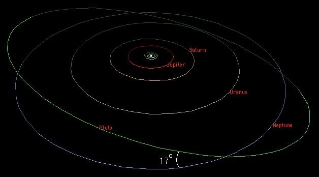 Орбита карликовой планеты плутона