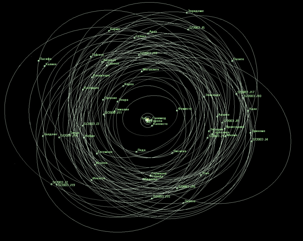 Орбиты внешних спутников