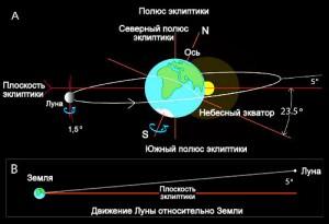 Подробная орбита Луны относительно Земли