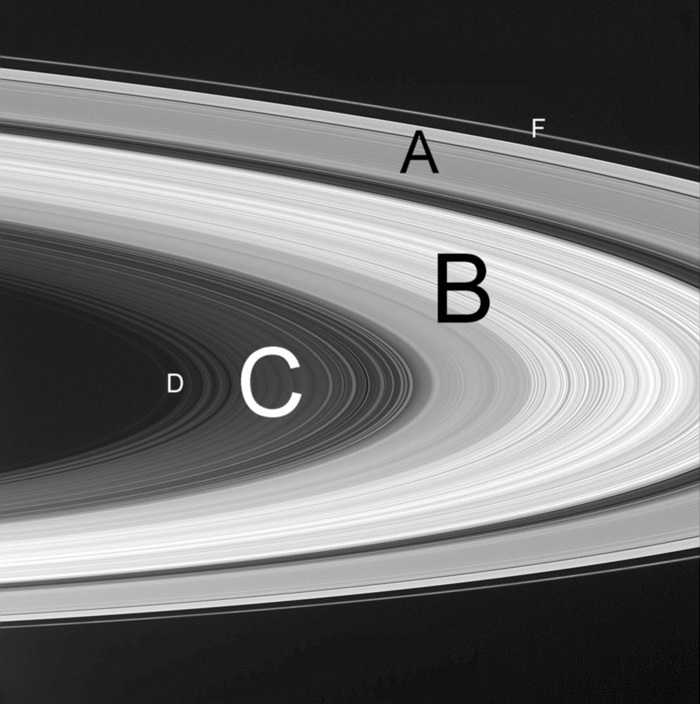 Сатурн планета: схема расположения колец