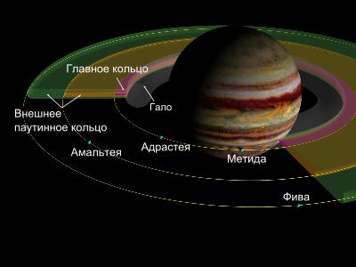 Внутренние спутники