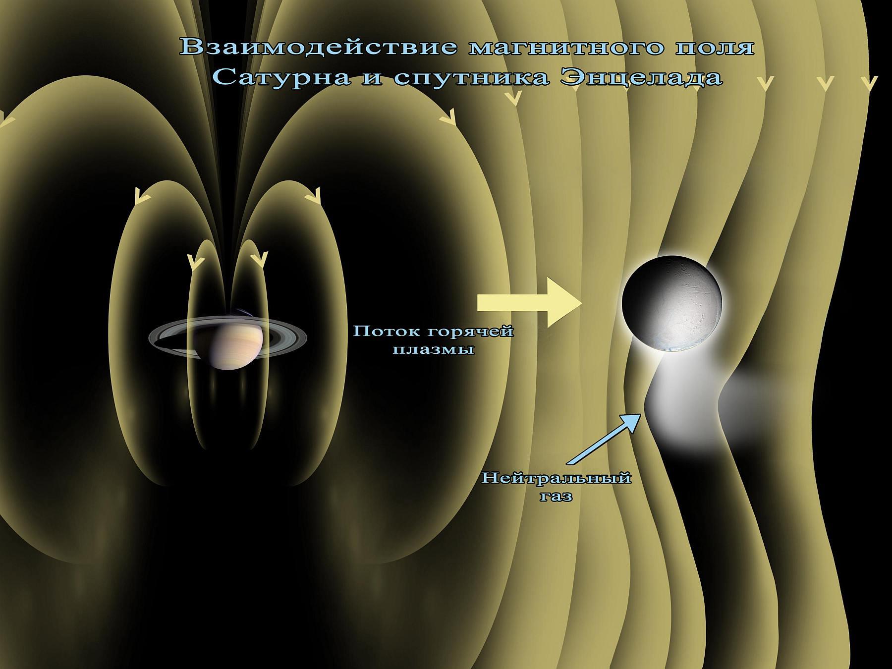 Взаимодействие магнитного поля Сатурна и спутника Энцелада