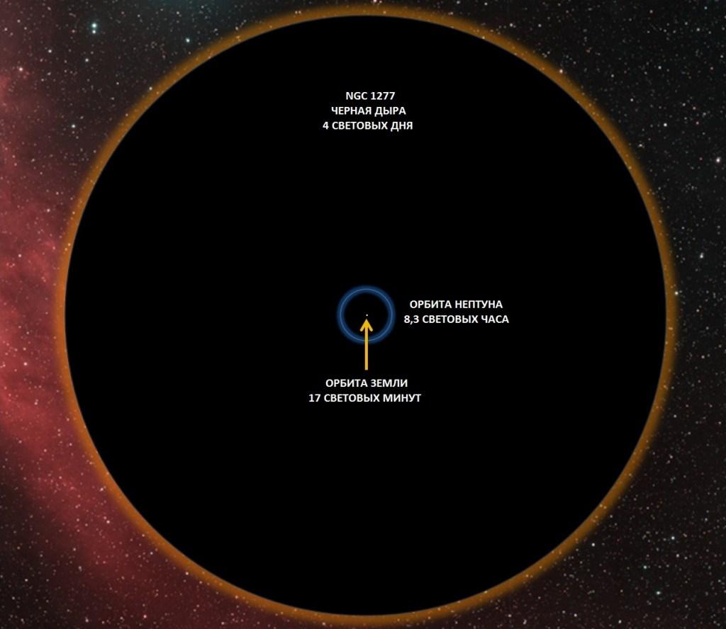 Черная дыра в галактике NGC 1277 в масштабе