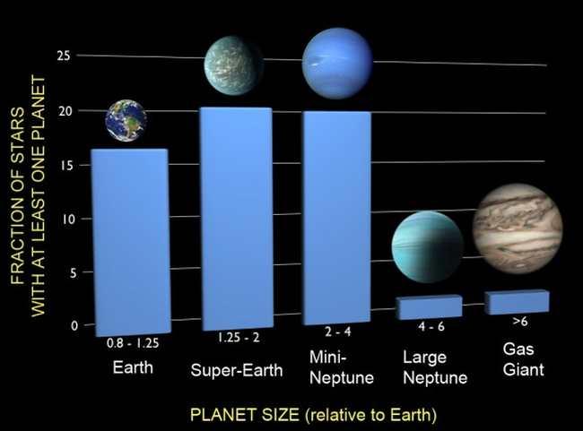 Данные с телескопа кеплер