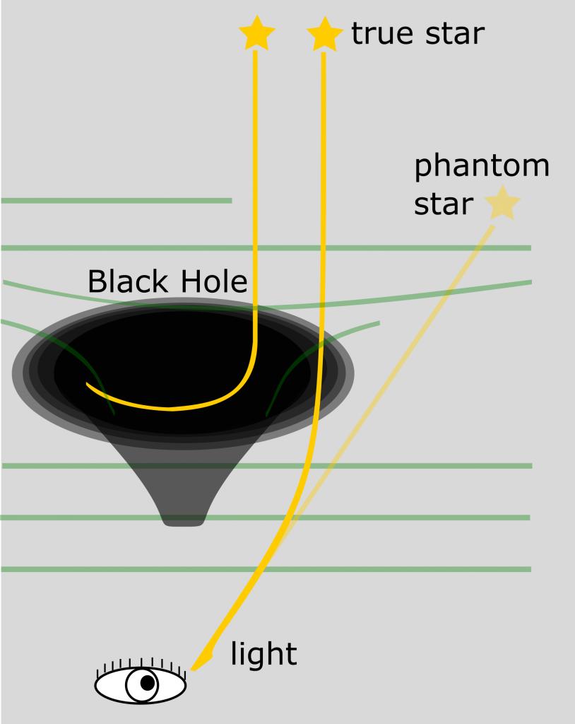 Искривление света вблизи черной дыры