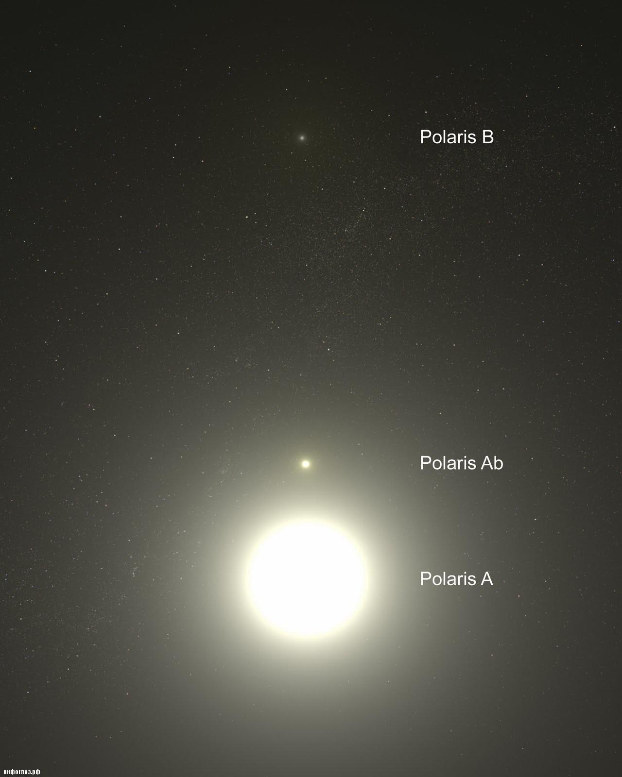 Система Полярной звезды, рисунок