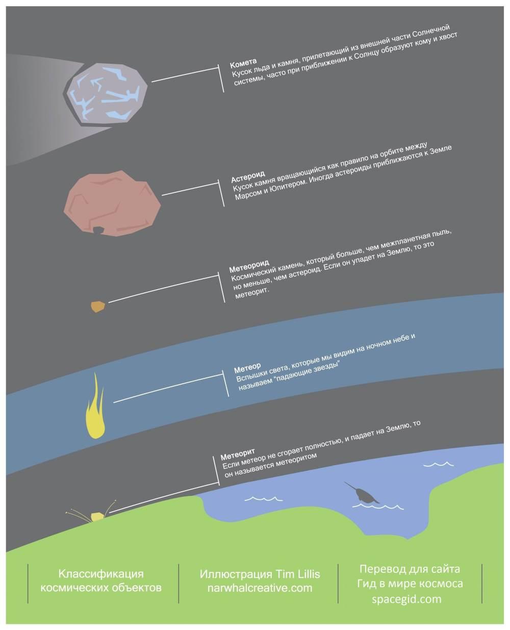 Схема отличия кометы от астероида или метеорита