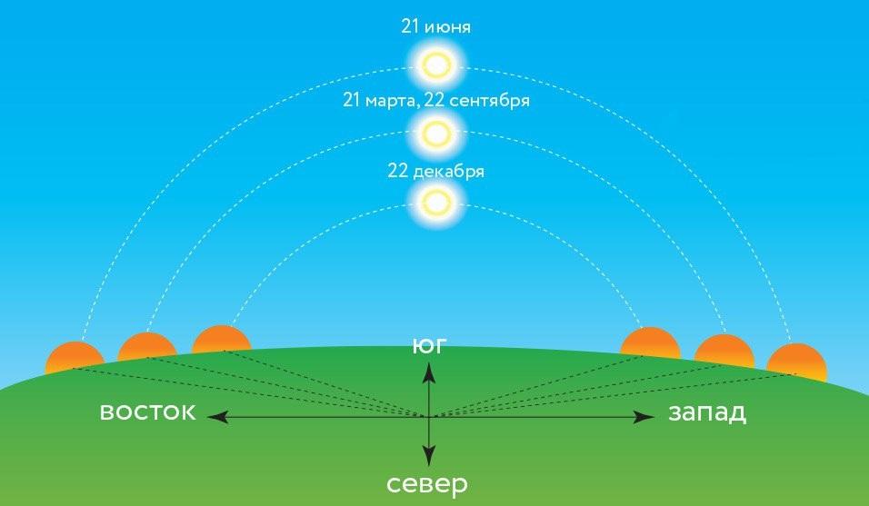 Схема движения Солнца по небу