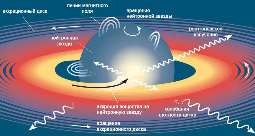 Схема строения магнетара
