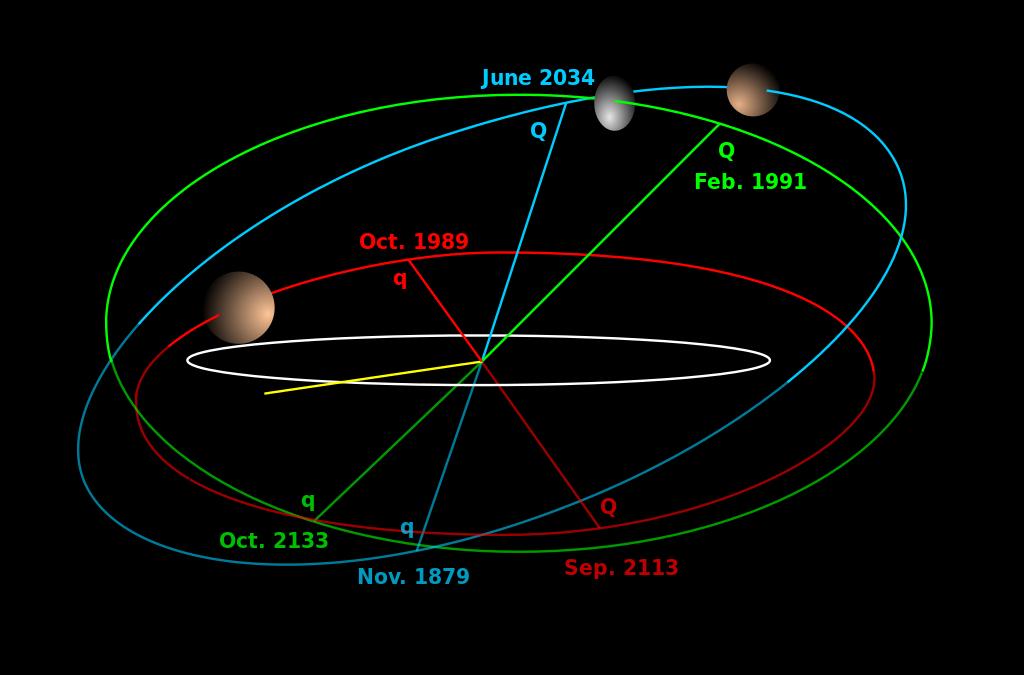 Орбиты Макемаке (голубая) и Хаумеа (зелёная), сопоставленные с орбитой Плутона (красная) и эклиптикой (серая)