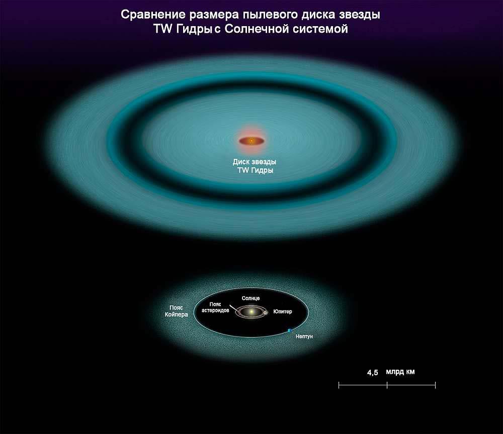 Сравнение диска звезды TW Гидры с Солнечной системой