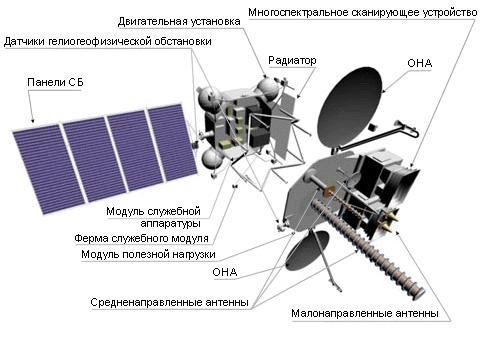 Схема строения спутника Электро-Л