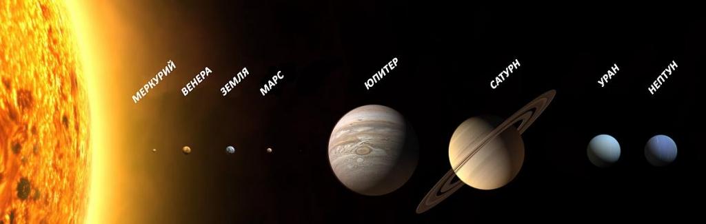 Приблизительное сравнение размеров планет и Солнца