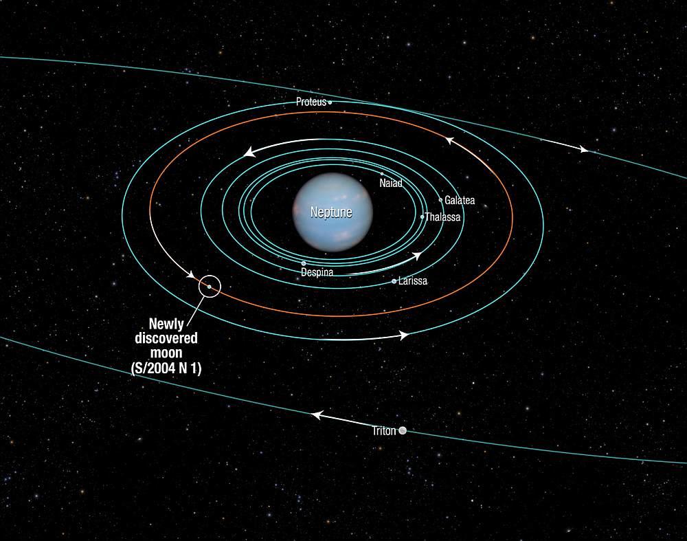 Положение нового спутника в системе Нептуна