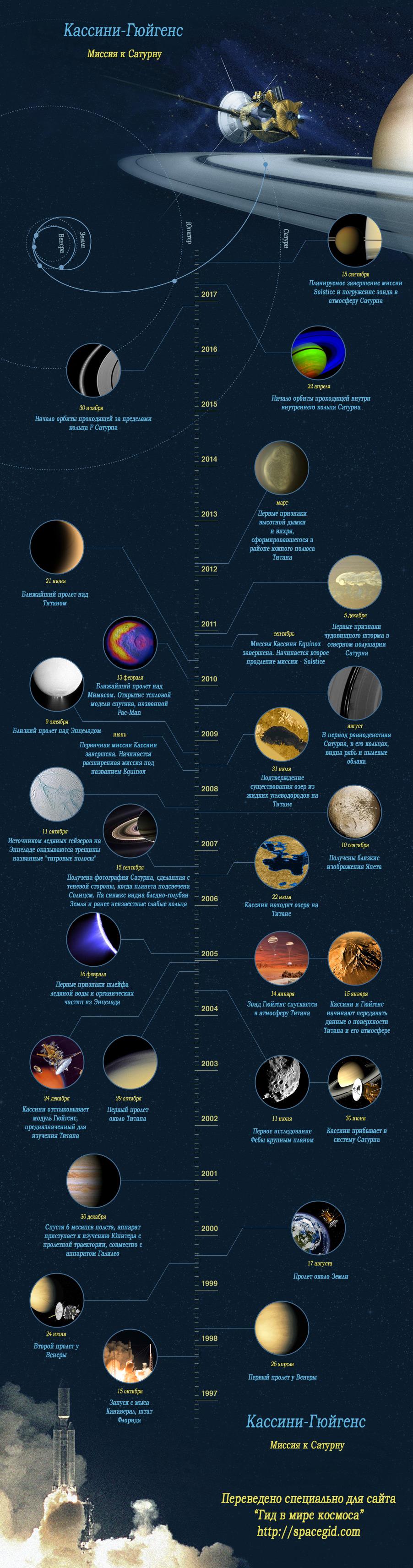 Миссия к Сатурну