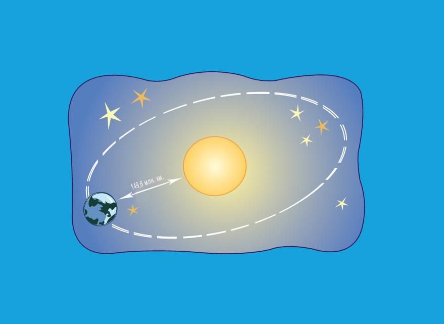 Расстояния от Солнца до Земли