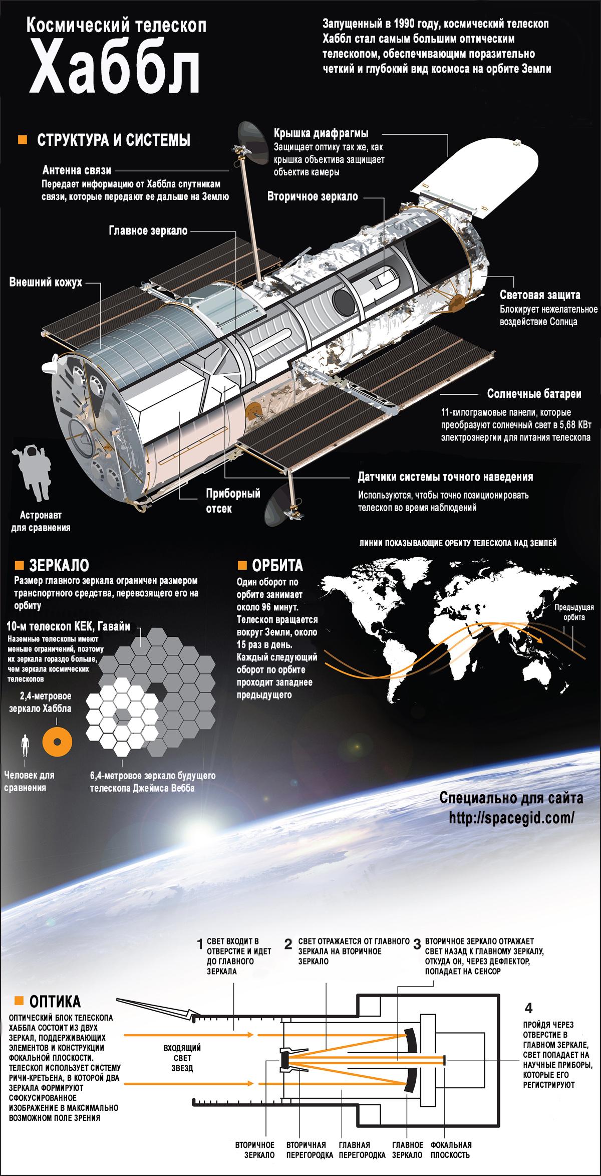 Схема строения Хаббла