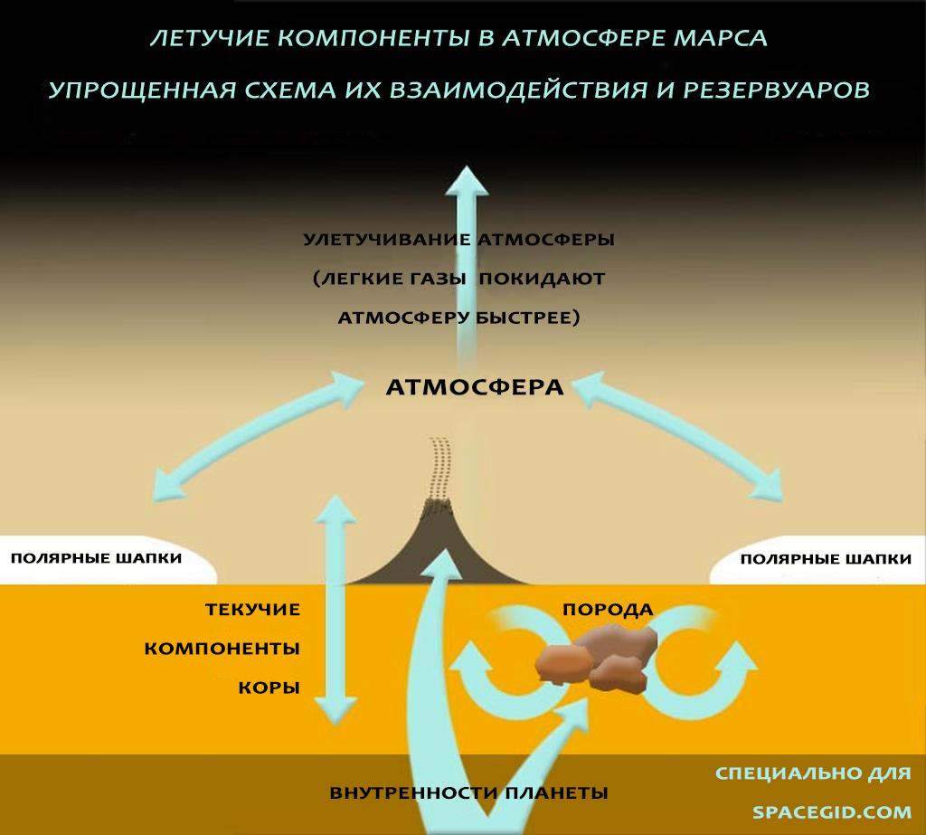 Циркуляция газов в марсианской атмосфере