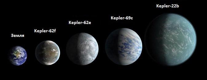 Относительные размеры потенциально обитаемых планет