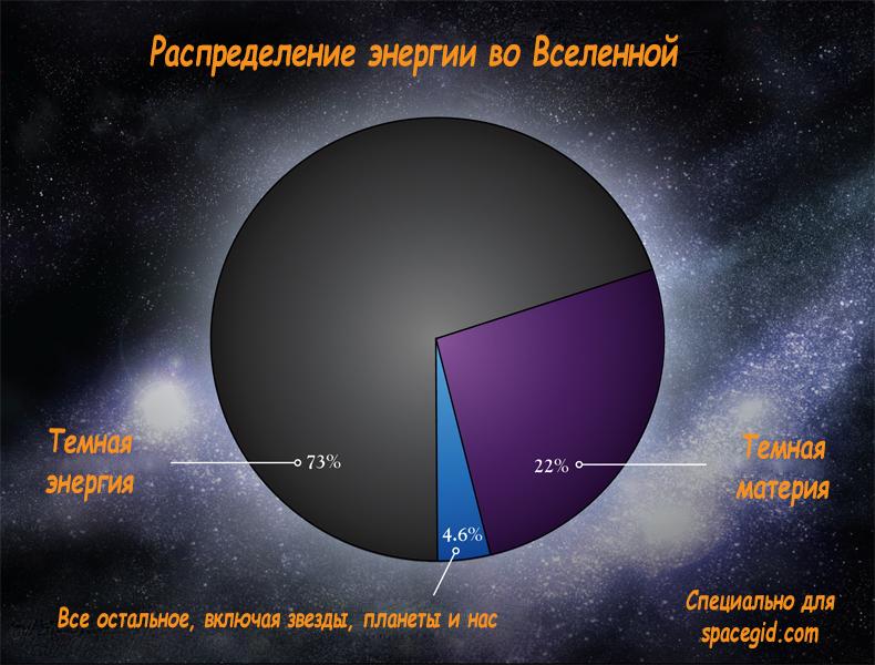 Распределение энергии во Вселенной