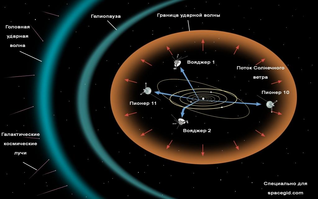 Границы Солнечной системы по гелиосфере и гелиопаузе