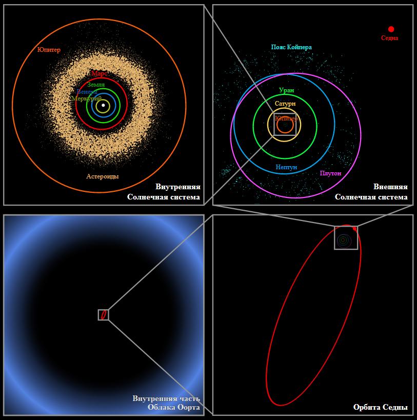 Сравнительные размеры нашей Солнечной системы