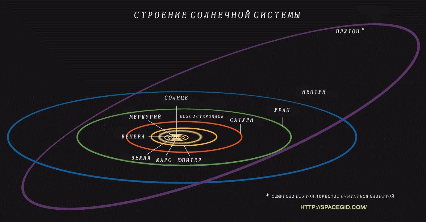 Схема солнечной системы названиями фото 671