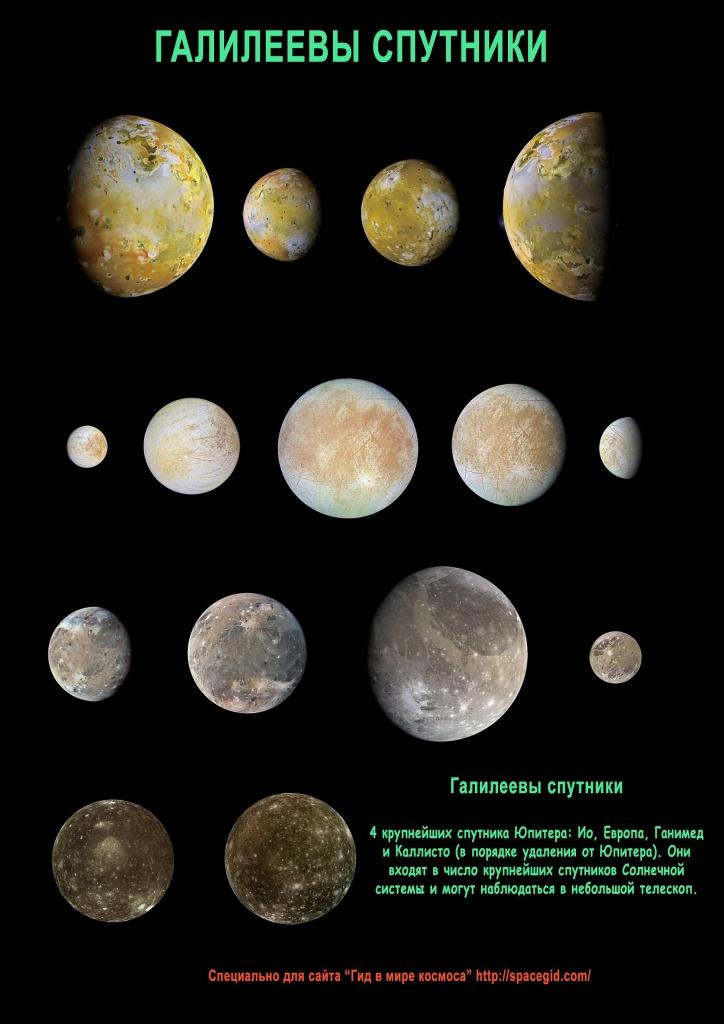 Спутники Юпитера открытые Галилеем